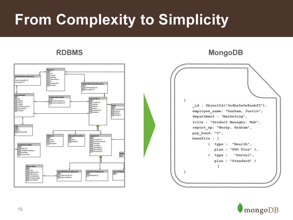 13 RDBMS From Complexity to Simplicity MongoDB ...