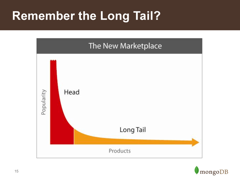 15 Remember the Long Tail?