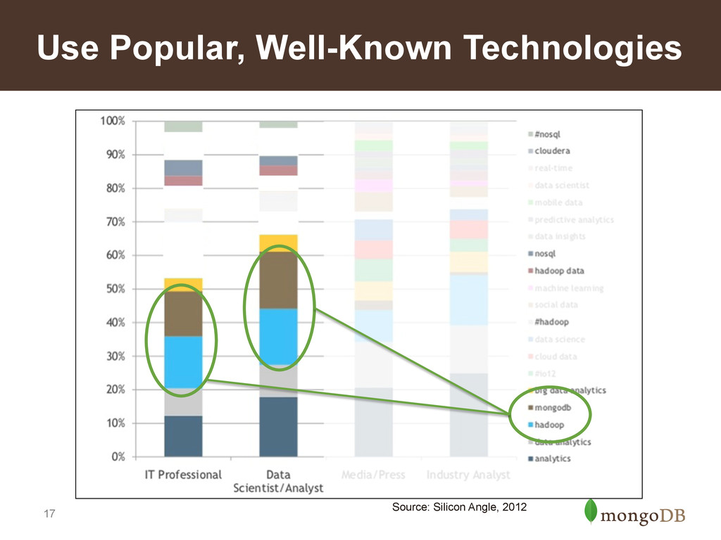 17 Use Popular, Well-Known Technologies Source:...