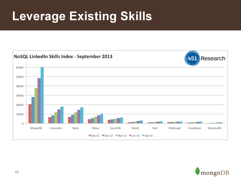 19 Leverage Existing Skills