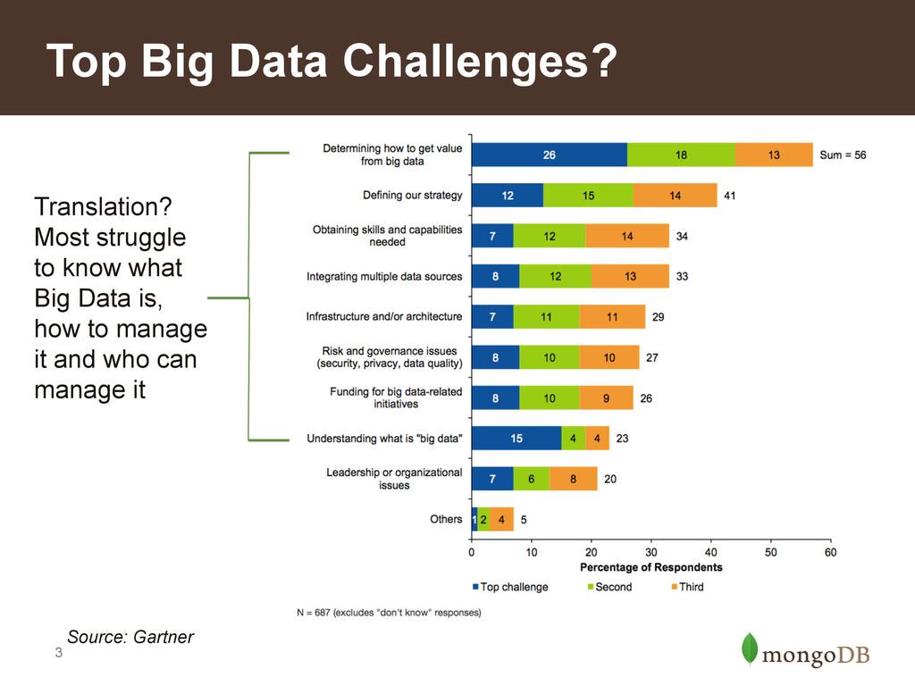 3 Top Big Data Challenges? Translation? Most st...