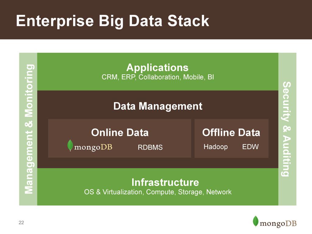 22 Enterprise Big Data Stack EDW Hadoop Managem...