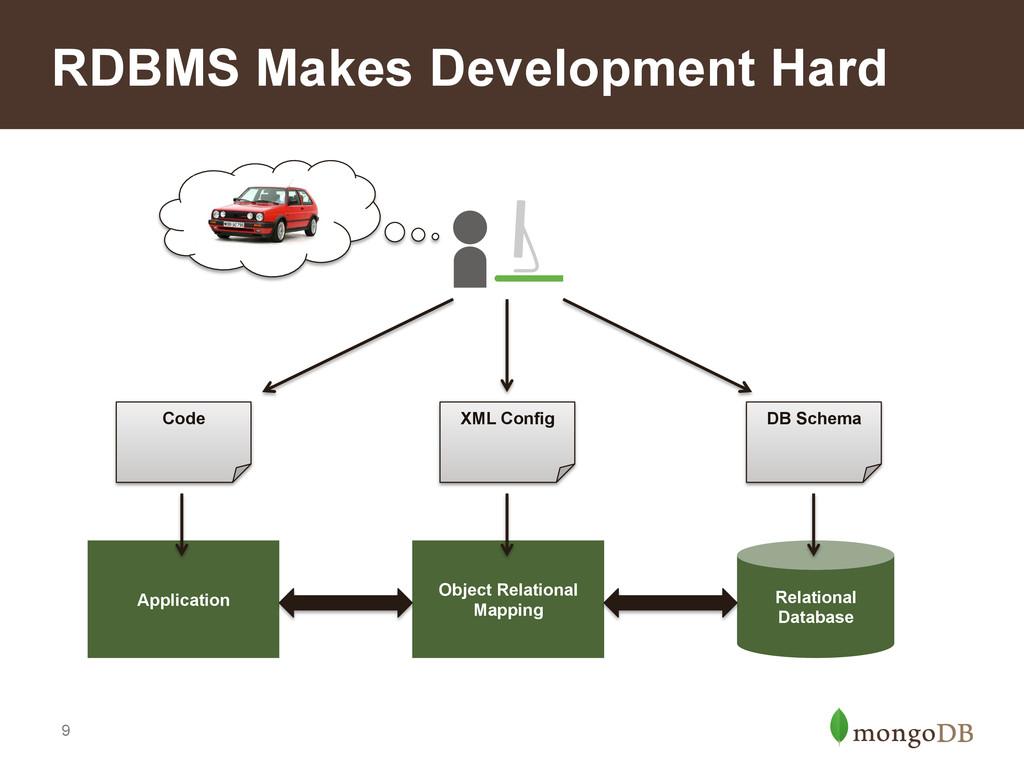 9 RDBMS Makes Development Hard Relational Datab...