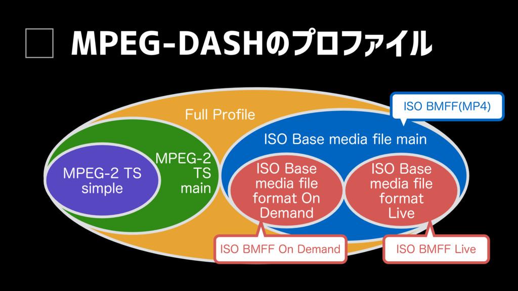 MPEG-DASHのプロファイル 'VMM1SPpMF .1&( 54 NBJO ....