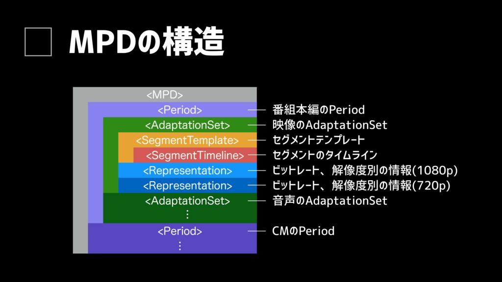 """MPDの構造 1FSJPE """"EBQUBUJPO4FU 4FHNFOU5FNQMBU..."""