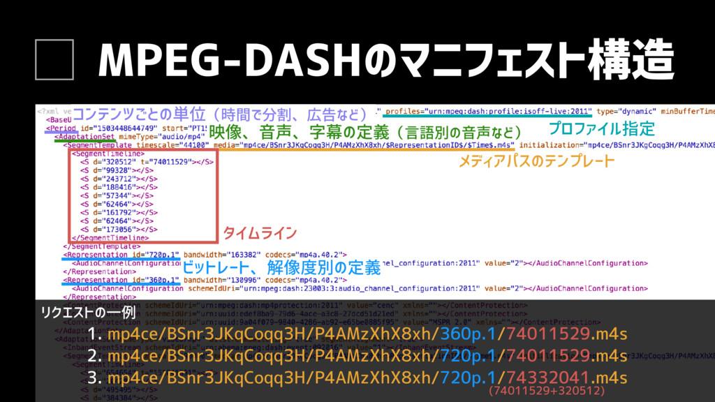 MPEG-DASHのマニフェスト構造 プロファイル指定 メディアパスのテンプレート タイムライ...