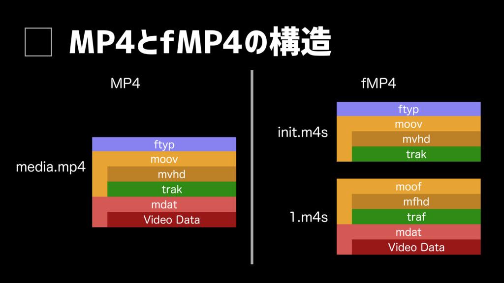 MP4とfMP4の構造 .1 NFEJBNQ NPPW NWIE USBL GUZQ N...