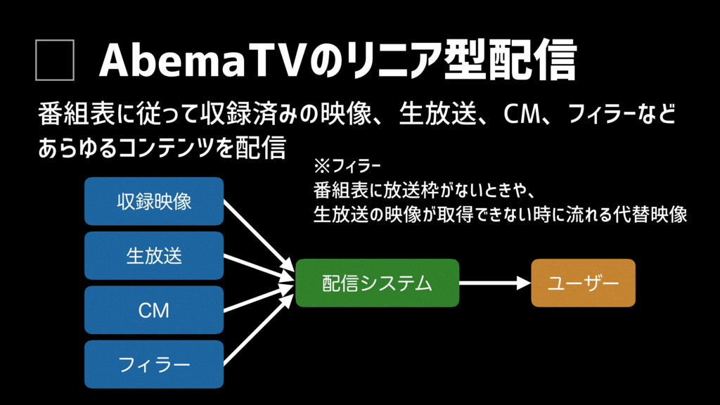 AbemaTVのリニア型配信 番組表に従って収録済みの映像、生放送、CM、フィラーなど あらゆ...