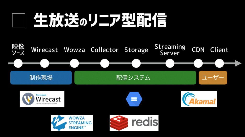 生放送のリニア型配信 映像 ソース Wirecast Wowza Collector Stor...