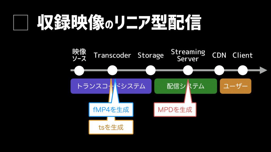τϥϯείʔυγεςϜ 収録映像のリニア型配信 映像 ソース Transcoder Stora...