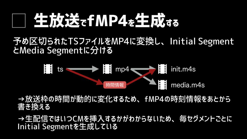 生放送で fMP4を 生成する 予め区切られたTSファイルをMP4に変換し、Initial S...