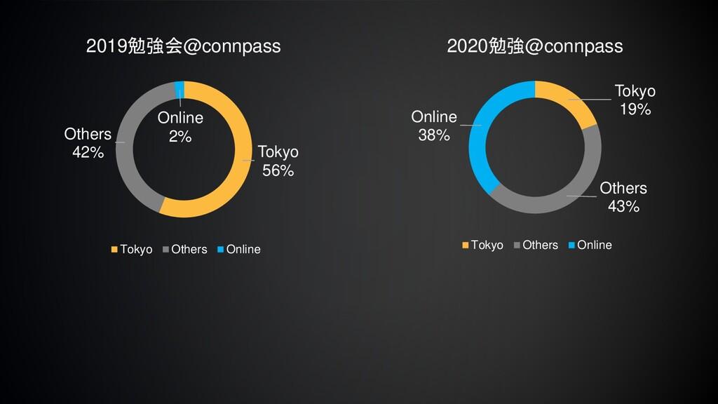 Tokyo 56% Others 42% Online 2% 2019勉強会@connpass...