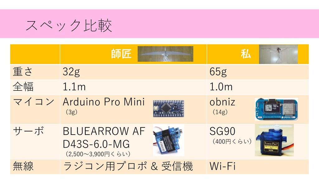 スペック⽐較 師匠 . 私 . 重さ 32g 65g 全幅 1.1m 1.0m マイコン Ar...
