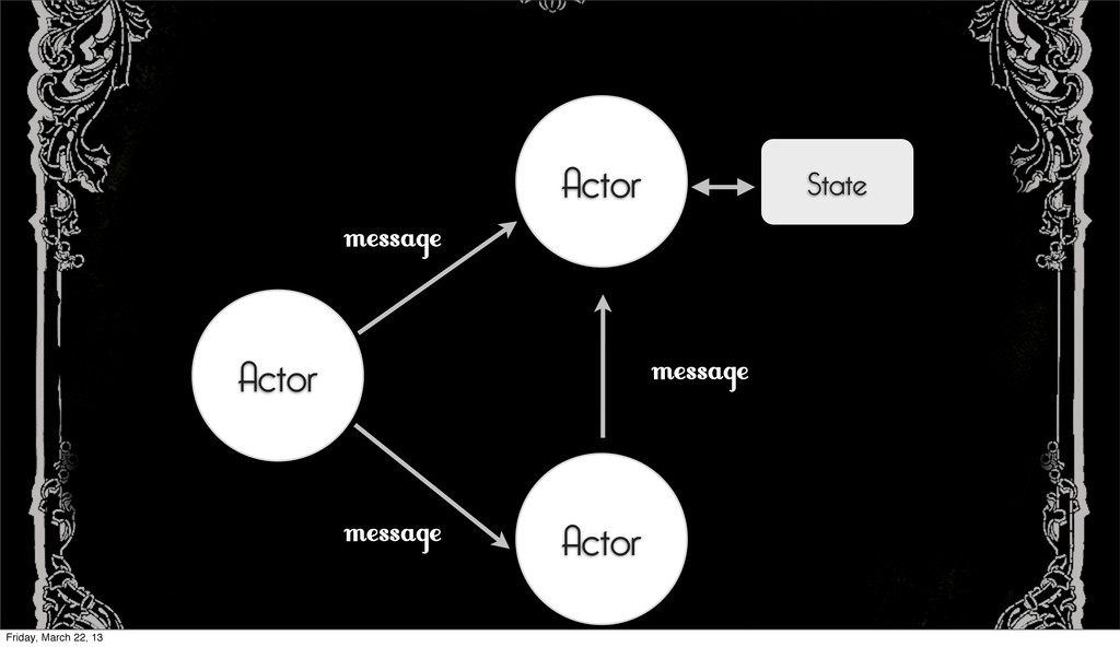 Actor Actor Actor Text message State message me...
