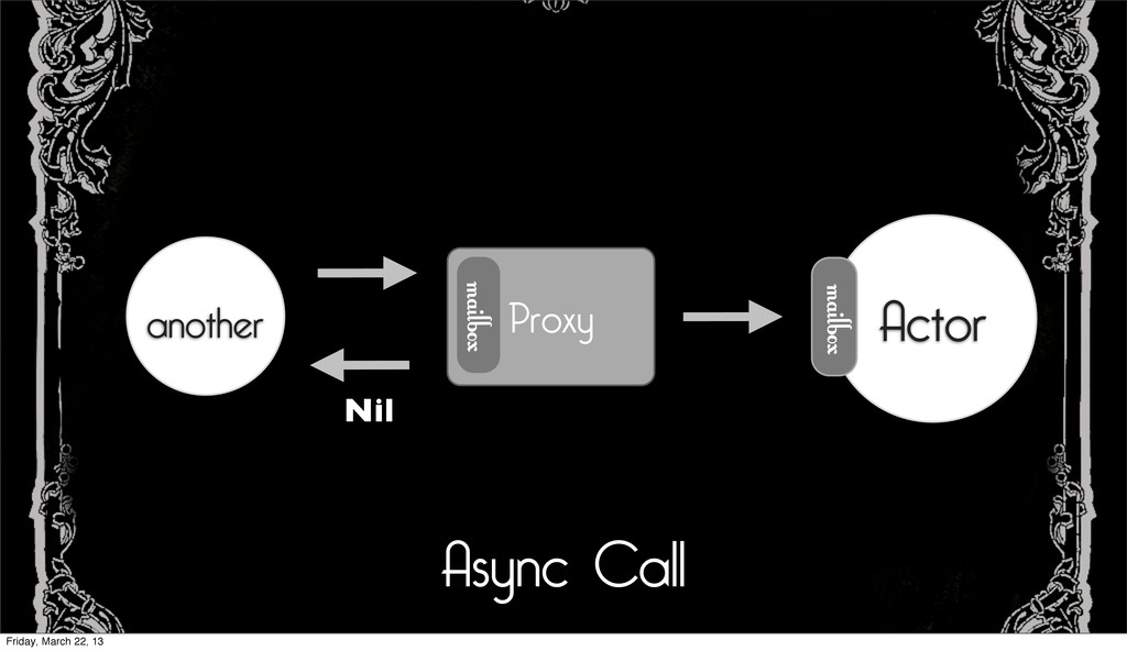 Async Call another Proxy mailbox Actor mailbox ...