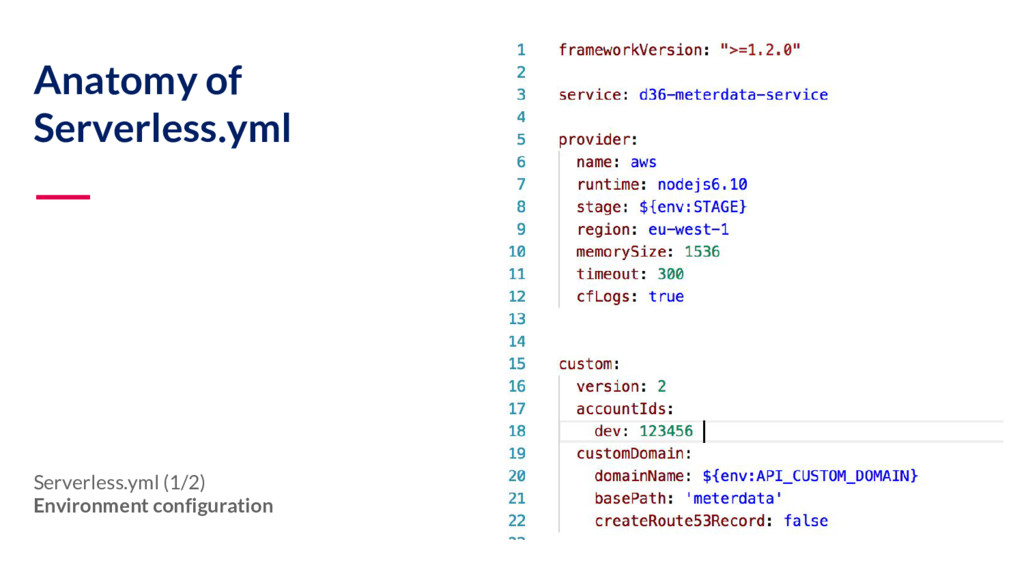 Anatomy of Serverless.yml Serverless.yml (1/2) ...
