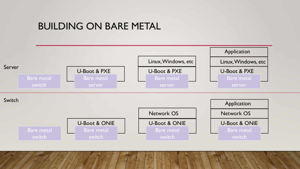 BUILDING ON BARE METAL Bare metal switch Bare m...
