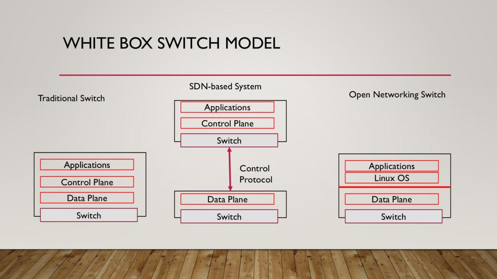 WHITE BOX SWITCH MODEL Switch Data Plane Contro...