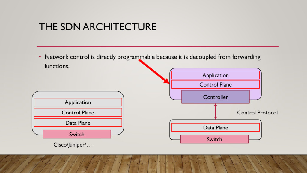 THE SDN ARCHITECTURE • Network control is direc...