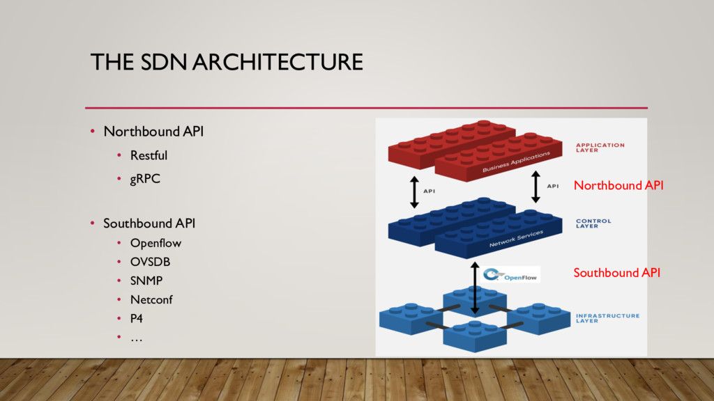 THE SDN ARCHITECTURE • Northbound API • Restful...
