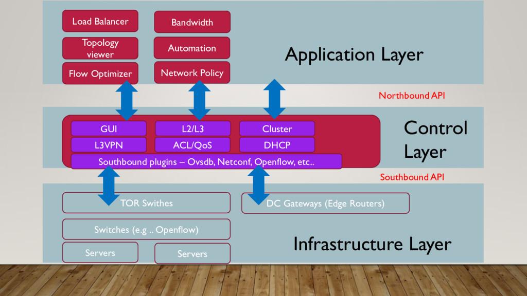 SUMMARY Servers Servers Switches (e.g .. Openfl...