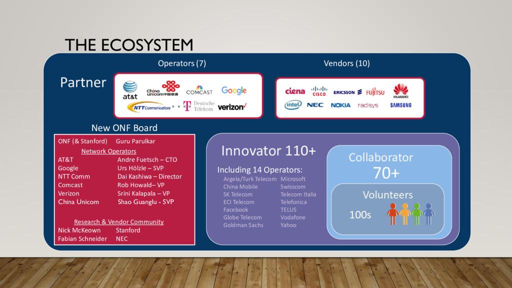 THE ECOSYSTEM Partner Innovator 110+ Volunteer ...
