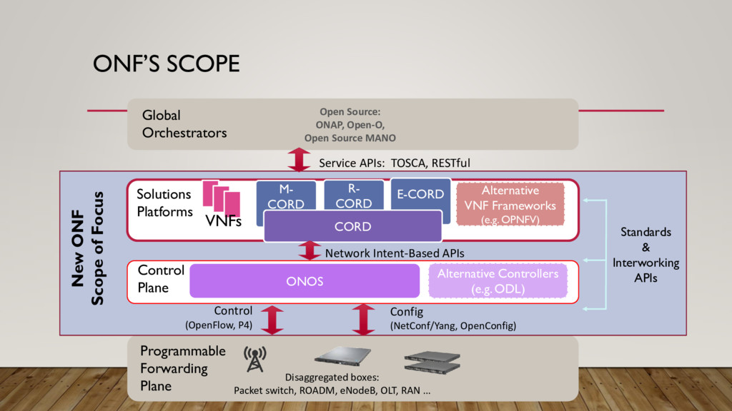 ONF'S SCOPE Disaggregated boxes: Packet switch,...