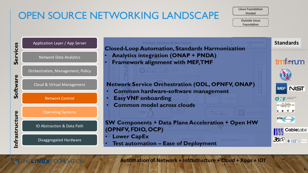 OPEN SOURCE NETWORKING LANDSCAPE 9 Product, Ser...