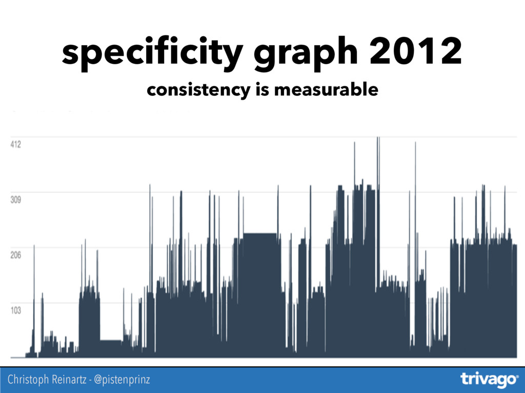 specificity graph 2012 consistency is measurable...