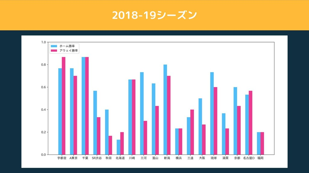 2018-19シーズン