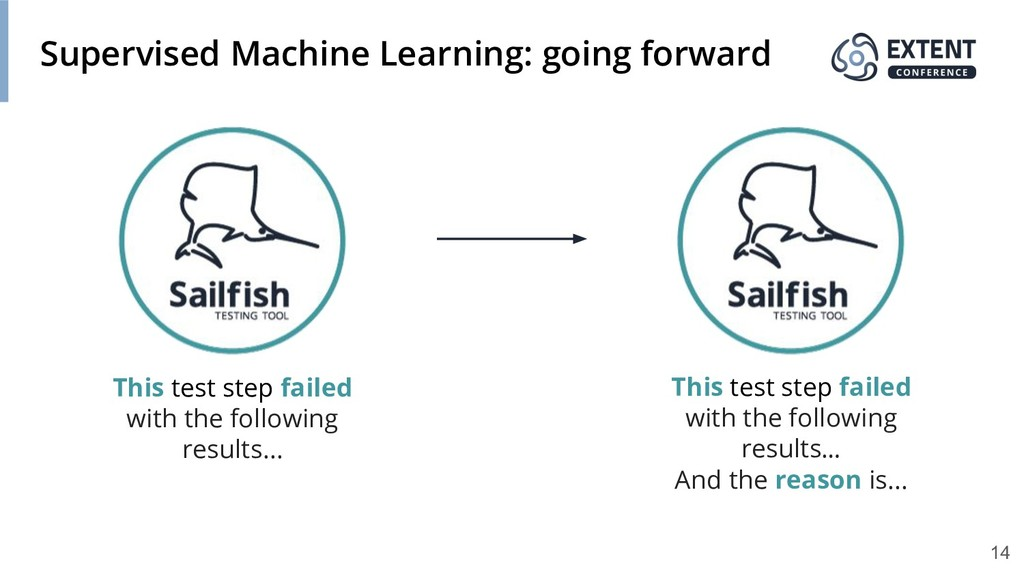 Supervised Machine Learning: going forward This...