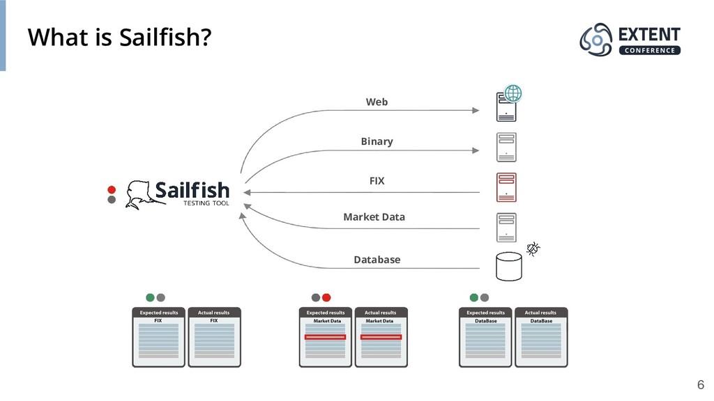 What is Sailfish? Web Binary FIX Market Data Dat...