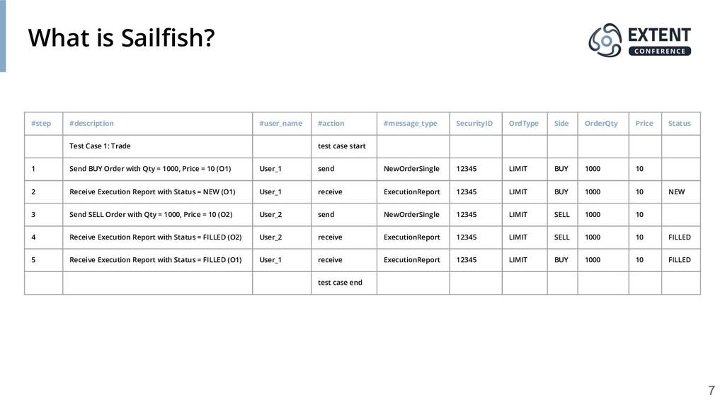 What is Sailfish? #step #description #user_name ...