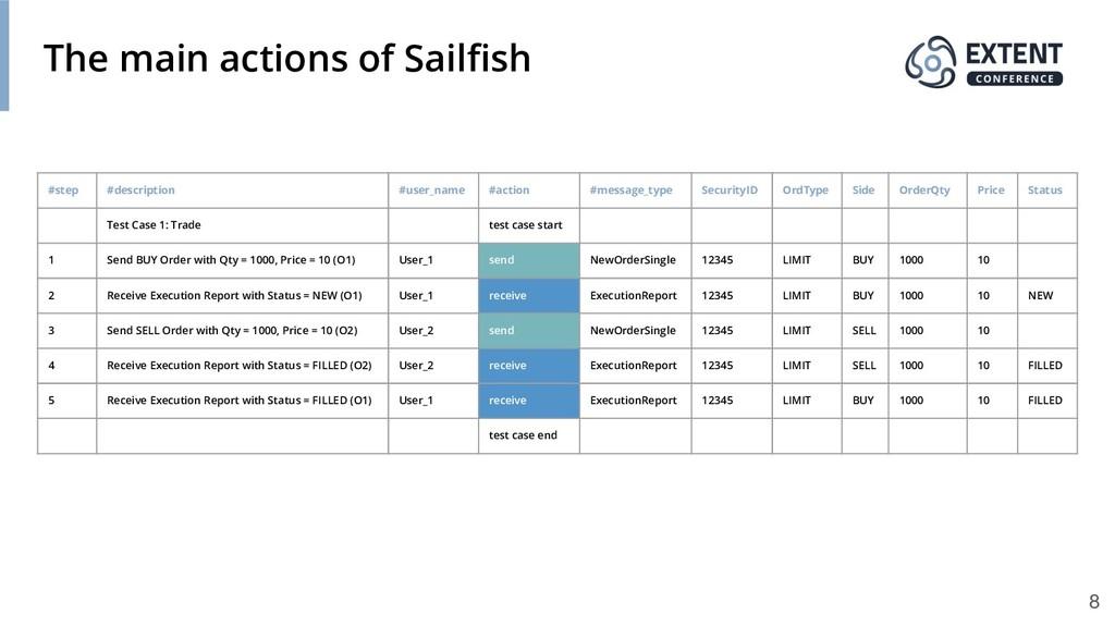 The main actions of Sailfish #step #description ...
