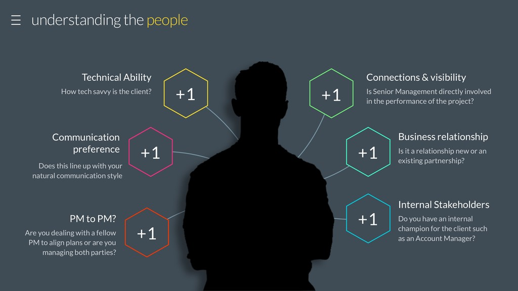understanding the people +1 How tech savvy is t...