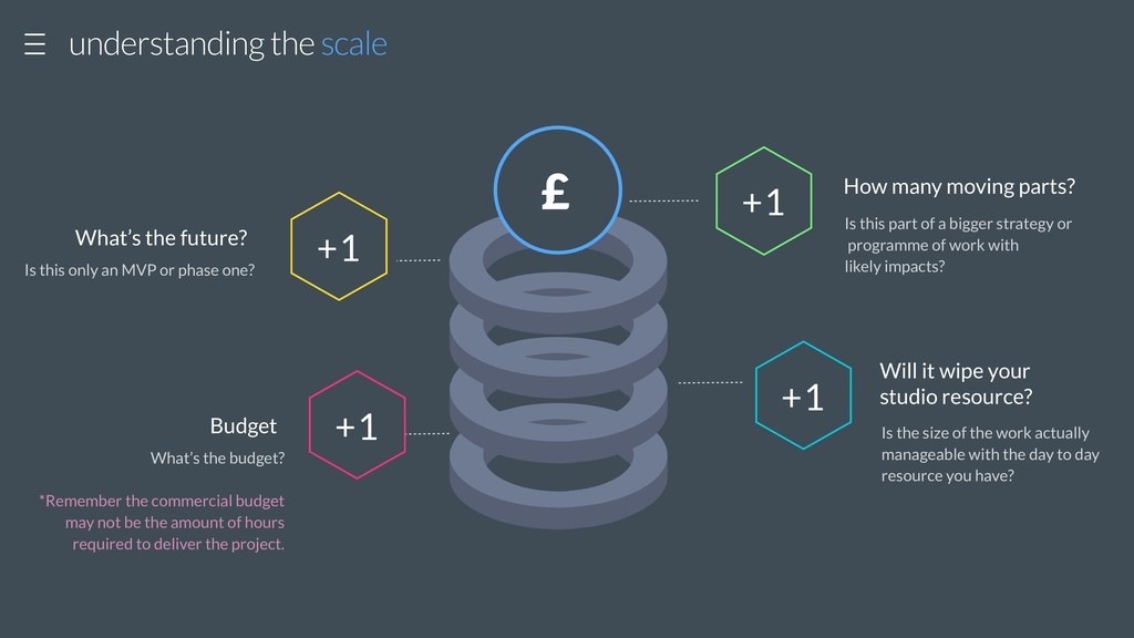 £ understanding the scale Is this only an MVP o...