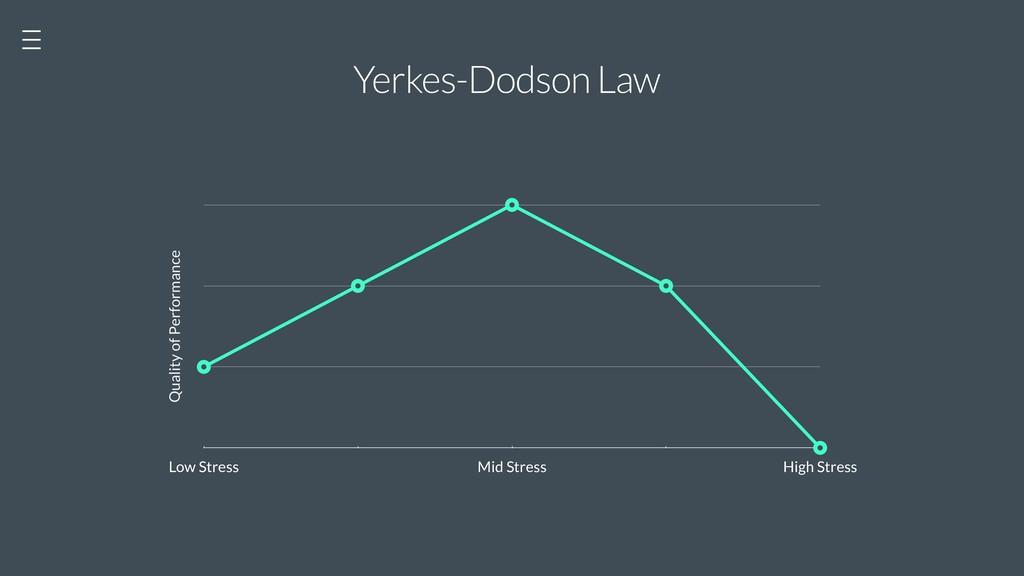 Yerkes-Dodson Law Quality of Performance Low St...