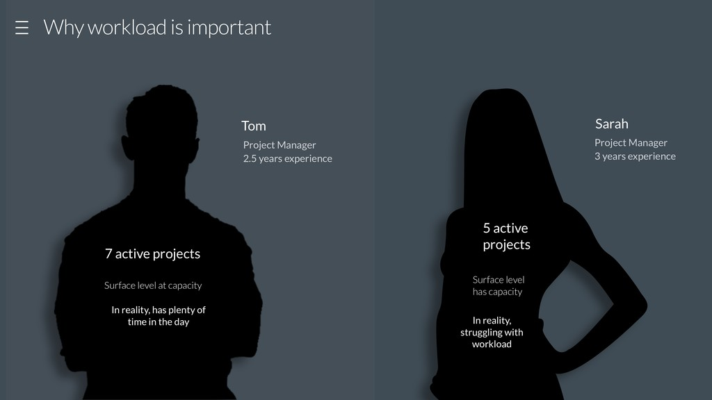 Why workload is important Project Manager 3 yea...