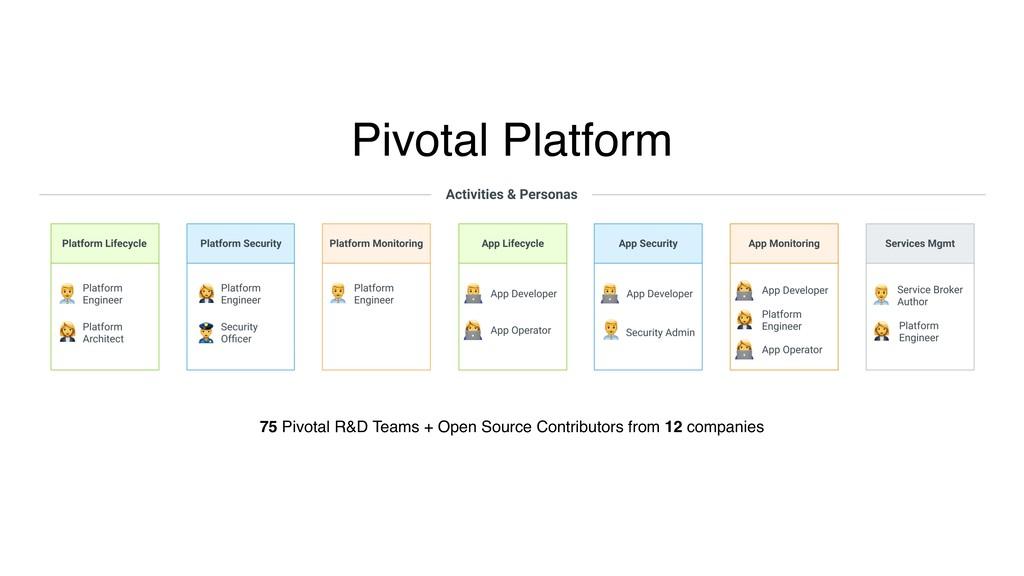 75 Pivotal R&D Teams + Open Source Contributors...