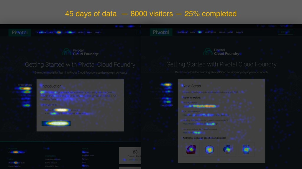 45 days of data — 8000 visitors — 25% completed