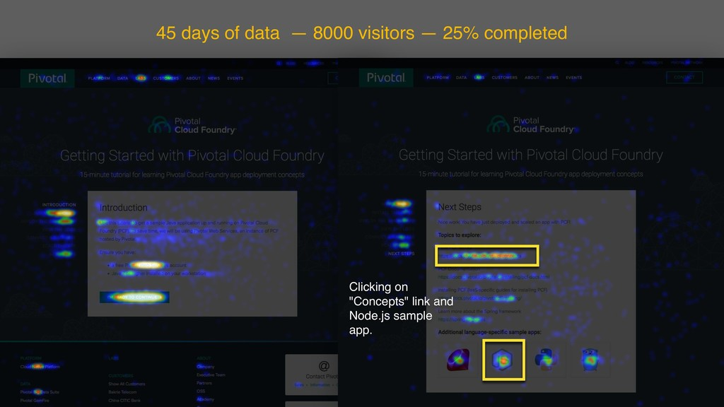 45 days of data — 8000 visitors — 25% completed...