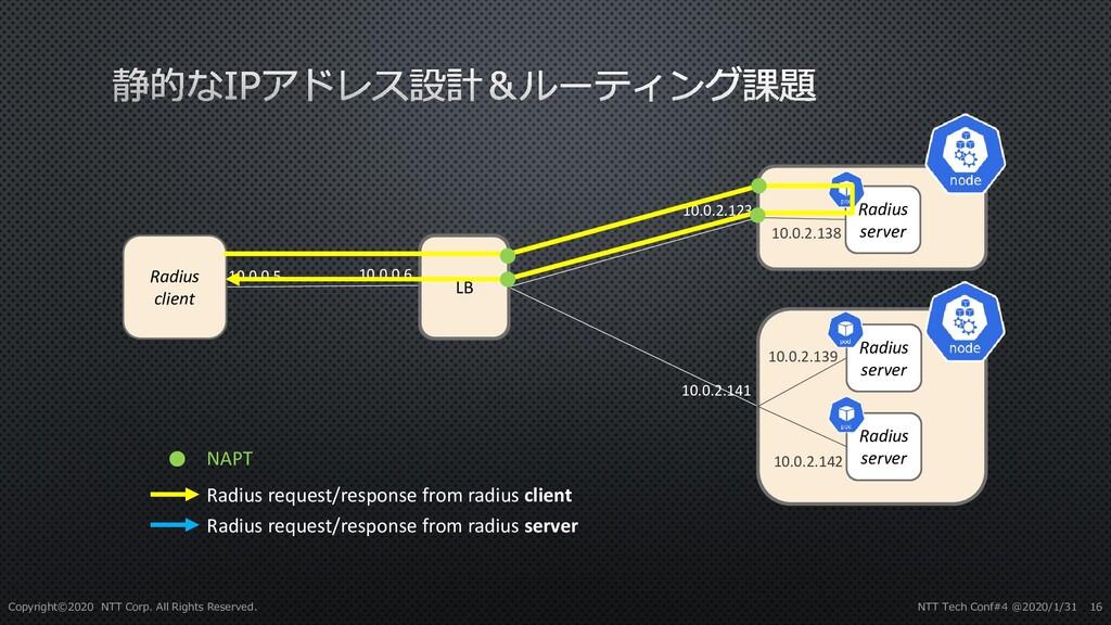 Radius client LB Radius request/response from r...