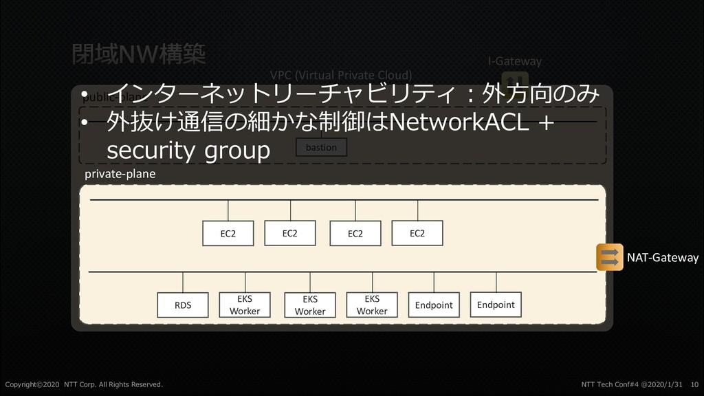 VPC (Virtual Private Cloud) public-plane I-Gate...