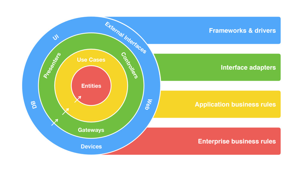 Frameworks & drivers Interface adapters Applica...