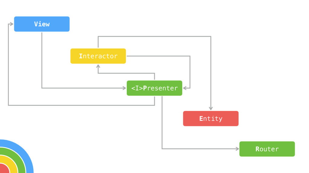 View Interactor <I>Presenter Entity Router