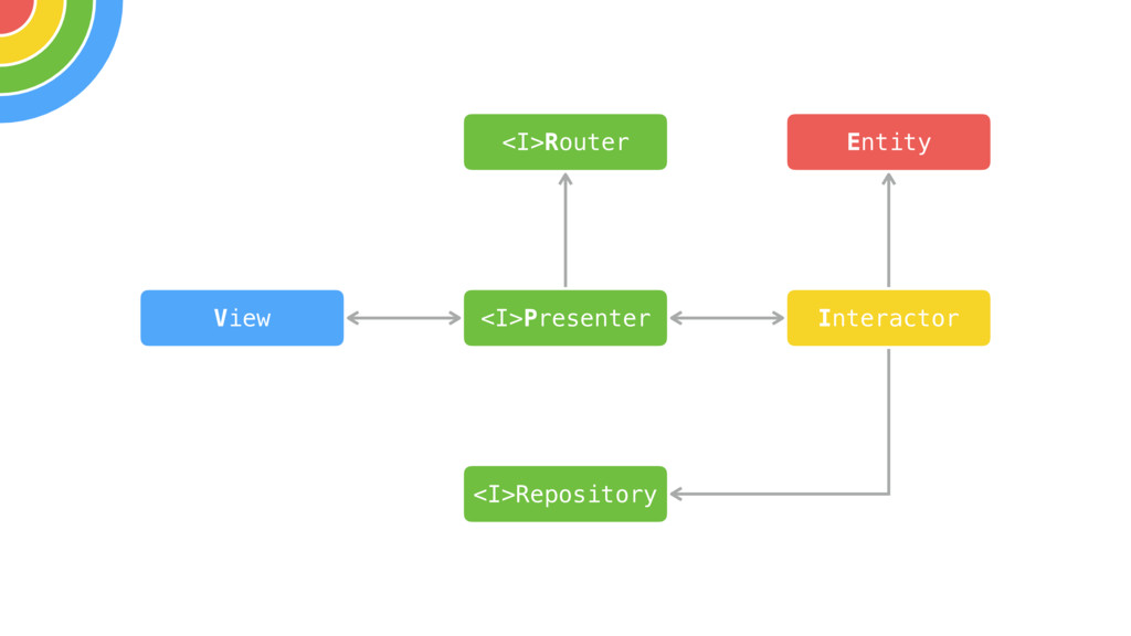 View Interactor <I>Presenter Entity <I>Router <...