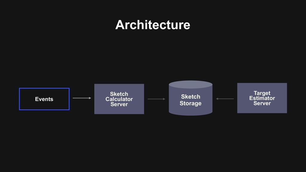Architecture Events Sketch Storage Sketch Calc...