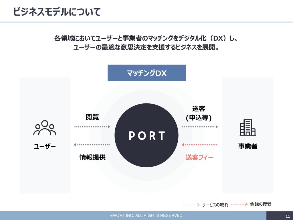 11 ©PORT INC. ALL RIGHTS RESERVED 11 ビジネスモデルについ...