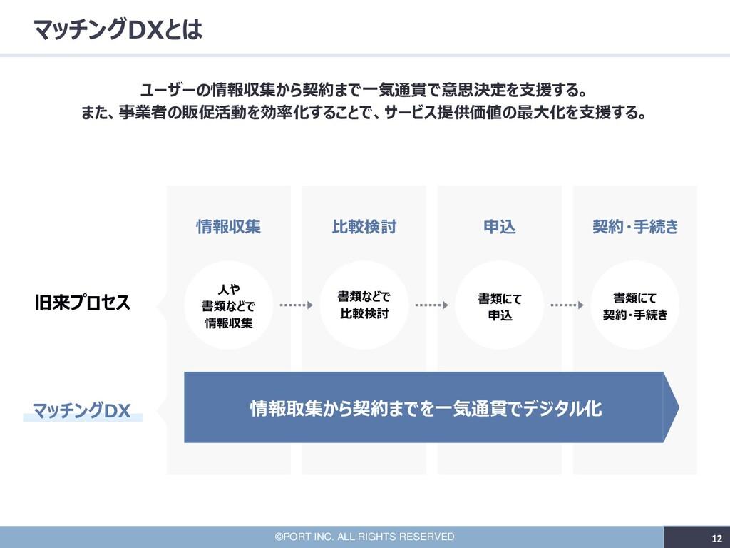 12 ©PORT INC. ALL RIGHTS RESERVED 12 マッチングDXとは ...