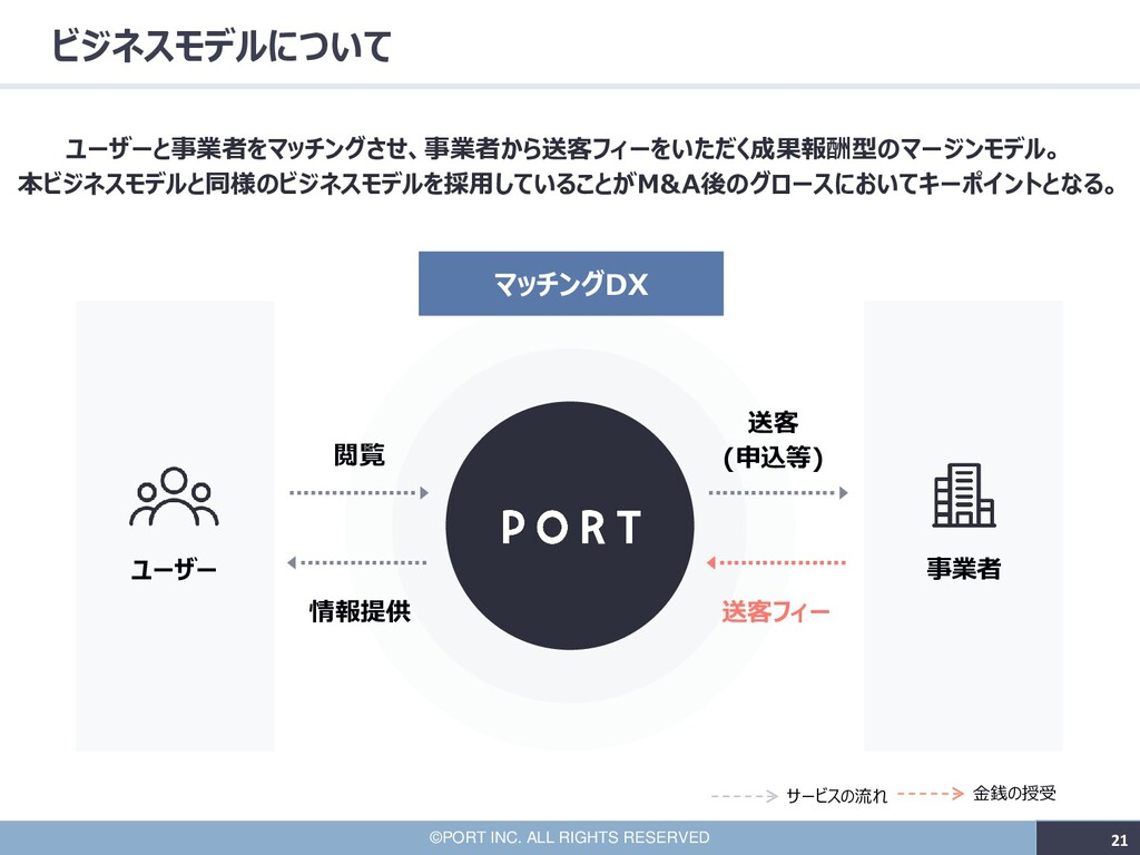 21 ©PORT INC. ALL RIGHTS RESERVED 21 ビジネスモデルについ...